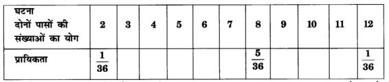 UP Board Solutions for Class 10 Maths Chapter 15 Probability page 337 22