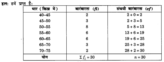UP Board Solutions for Class 10 Maths Chapter 14 Statistics page 314 7.1