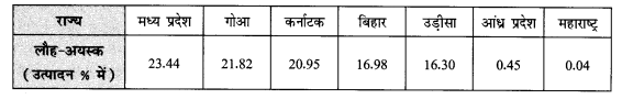 NCERT Solutions for Class 12 Geography Practical Work in Geography Chapter 4 (Hindi Medium) 1