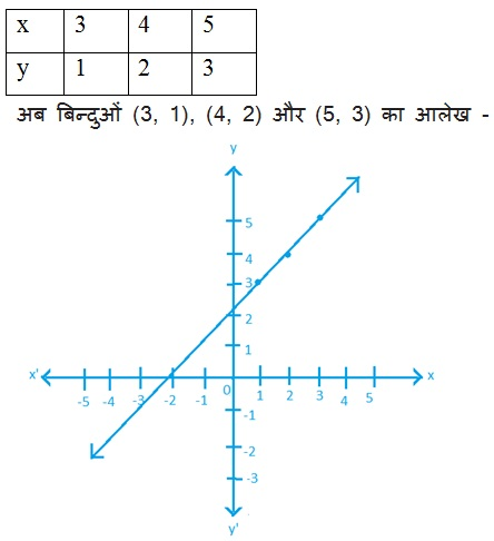 NCERT Solutions For Maths Class 9 Linear Equations in Two Variables Hindi Medium 4.3 1.2