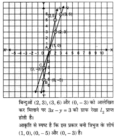 UP Board Solutions for Class 10 Maths Chapter 3 page 75 6.1