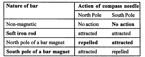 A New Approach to ICSE Physics Part 1 Class 9 Solutions Electricity and Magnetism - 2.029