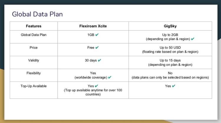 Flexiroam vs GigSky Data