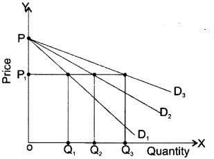 CA Foundation Business Economics Study Material Chapter 2 Theory of Demand and Supply - MCQs 273