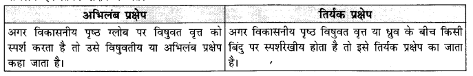 NCERT Solutions for Class 11 Geography Practical Work in Geography Chapter 4 (Hindi Medium) 3.2