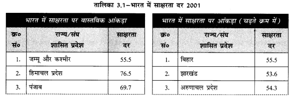 NCERT Solutions for Class 12 Geography Practical Work in Geography Chapter 3 (Hindi Medium) 2.1