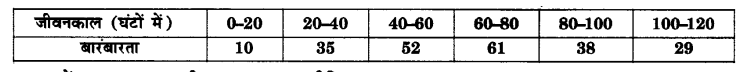 UP Board Solutions for Class 10 Maths Chapter 14 Statistics page 302 2