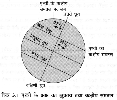 NCERT Solutions for Class 6 Social Science Geography Chapter 3 (Hindi Medium) 1