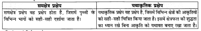 NCERT Solutions for Class 11 Geography Practical Work in Geography Chapter 4 (Hindi Medium) 3.1