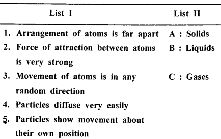 New Simplified Chemistry Class 6 ICSE Solutions - Matter 14.1