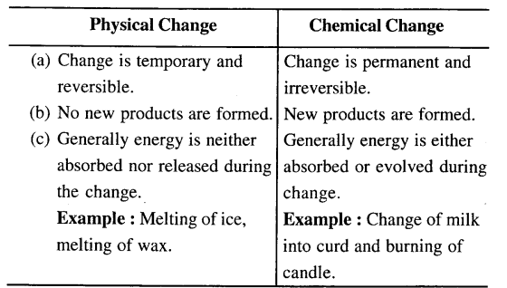 ICSE Solutions for Class 6 History and Civics - Physical and Chemical Changes-08