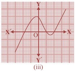 NCERT Maths Solutions For Class 10 Chapter 2 Polynomial 2.1 3