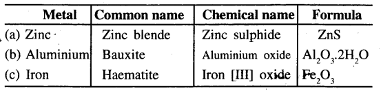 ICSE Solutions for Class 6 History and Civics - Metals and Non-metals