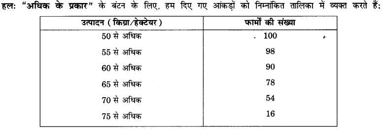 UP Board Solutions for Class 10 Maths Chapter 14 Statistics page 320 3.1