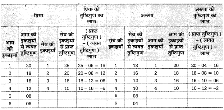 UP Board Solutions for Class 10 Social Science Chapter 1