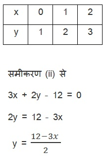 Solutions For NCERT Maths Class 10 Hindi Medium Chapter 3 Pairs of Linear Equations in Two Variables (Hindi Medium) 3.2 28