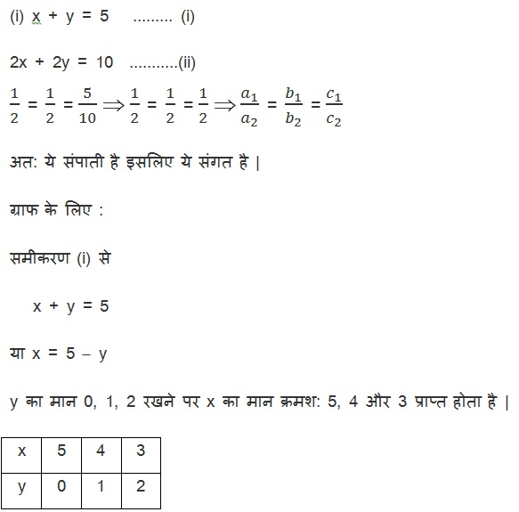 NCERT Books For Class 10 Maths Solutions Hindi Medium