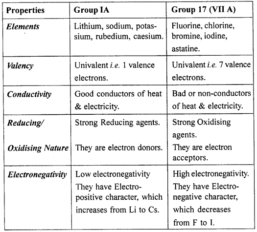 New Simplified Chemistry Class 10 ICSE Solutions - Periodic