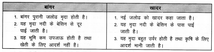 NCERT Solutions for Class 9 Social Science Geography Chapter 2 (Hindi Medium) 2
