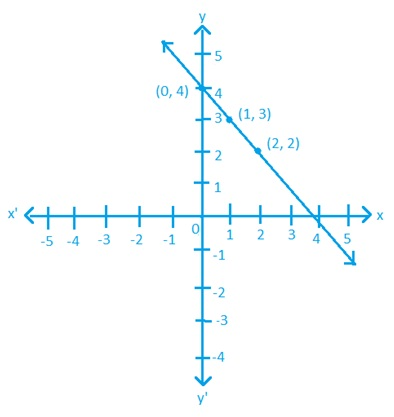 NCERT Class 9 Maths Hindi Medium Linear Equations in Two Variables Solutions 4.3 1.1