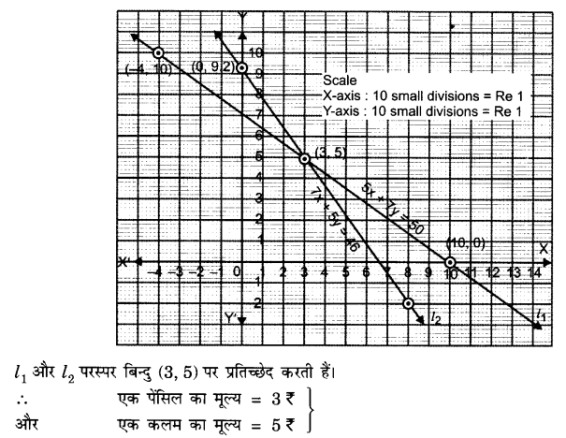 UP Board Solutions for Class 10 Maths Chapter 3 page 55 1.3