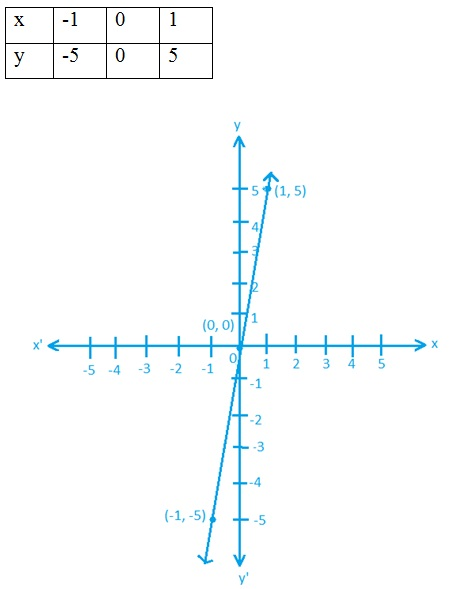 Class 9 NCERT Maths Linear Equations in Two Variables Solutions Hindi Medium 4.3 6