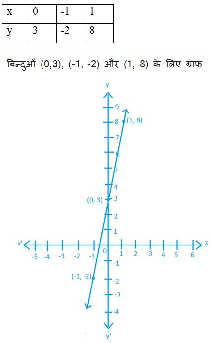 Linear Equations in Two Variables Maths Solutions For Class 9 NCERT Hindi Medium 4.3 4