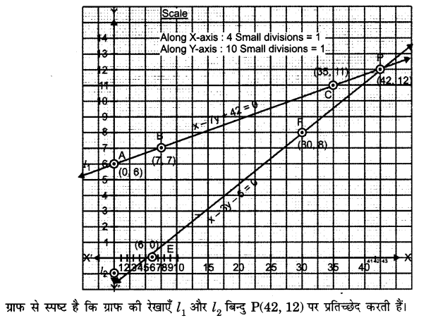 UP Board Solutions for Class 10 Maths Chapter 3 page 49 1.1