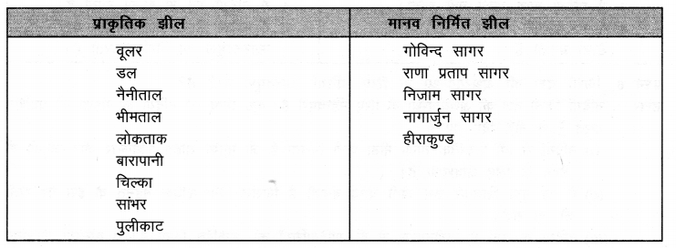 NCERT Solutions for Class 9 Social Science Geography Chapter 3 (Hindi Medium) 1