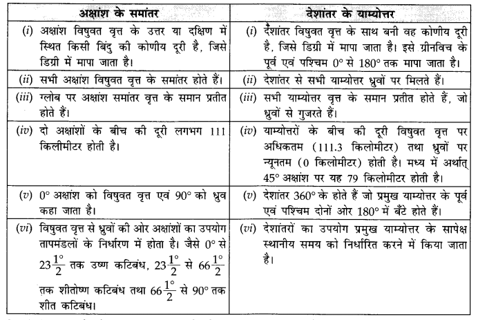 NCERT Solutions for Class 11 Geography Practical Work in Geography Chapter 4 (Hindi Medium) 3.3
