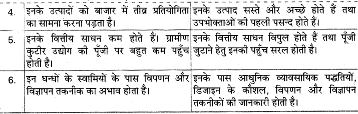 UP Board Solutions for Class 10 Social Science Chapter 5 (Section 4) 4