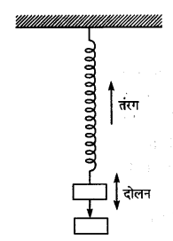UP Board Solutions for Class 9 Science Chapter 12 Sound l 2.3