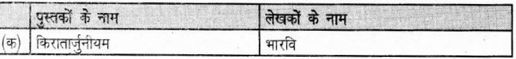 UP Board Solutions for Class 6 History Chapter 11 राजपूत काल