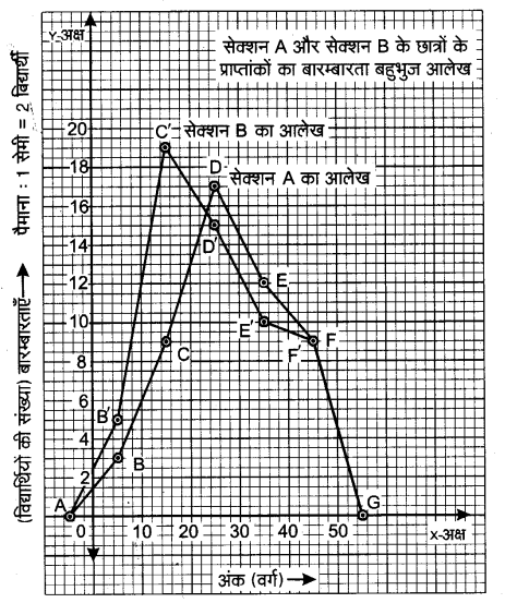 NCERT Solutions for Class 9 Maths Chapter 14 Statistics (Hindi Medium) 14.3 6.1