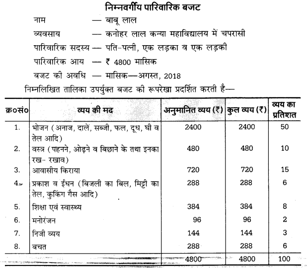 UP Board Solutions for Class Class 10 Home Science गृह विज्ञान Chapter 1 4