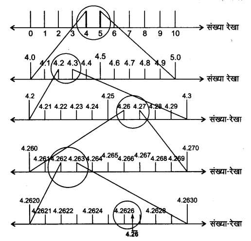 UP Board Solutions for Class 9 Maths Chapter 1 Number systems 1.4 2