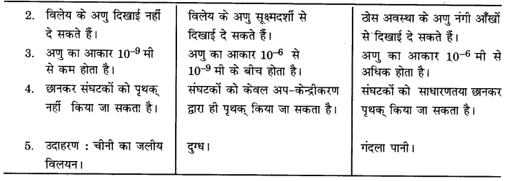 UP Board Solutions for Class 9 Science Chapter 2 Is Matter Around us Pure 20 2.1