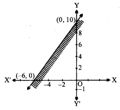 UP Board Solutions for Class 11 Maths Chapter 6 Linear Inequalities 6.2 8