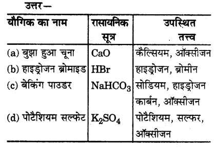 UP Board Solutions for Class 9 Science Chapter 3 Atoms and Molecules 51 5