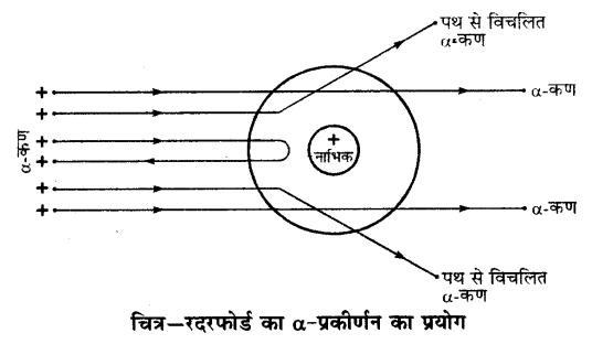 UP Board Solutions for Class 9 Science Chapter 4 Structure of the Atom s 6