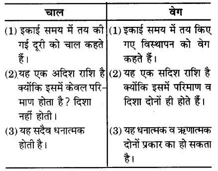 UP Board Solutions for Class 9 Science Chapter 8 Motion 112 1