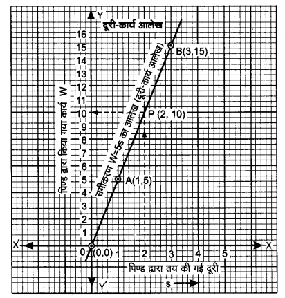 UP Board Solutions for Class 9 Maths Chapter 4 Linear Equations in Two Variables 4.3 6