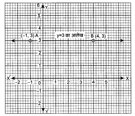 UP Board Solutions for Class 9 Maths Chapter 4 Linear Equations in Two Variables 4.4 1.1