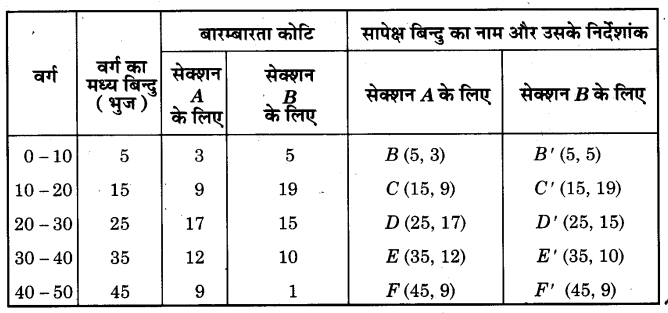 NCERT Solutions for Class 9 Maths Chapter 14 Statistics (Hindi Medium) 14.3 6.2