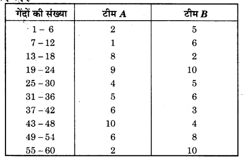 NCERT Solutions for Class 9 Maths Chapter 14 Statistics (Hindi Medium) 14.3 7
