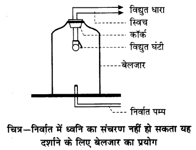 UP Board Solutions for Class 9 Science Chapter 12 Sound 197 3