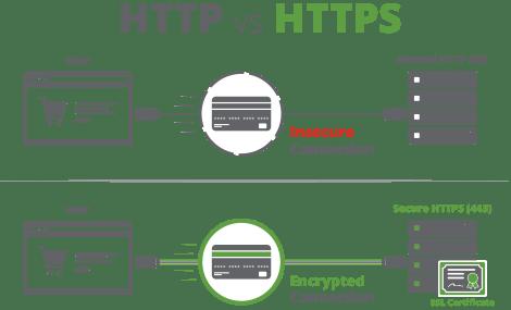 tích hợp SSL cho blog