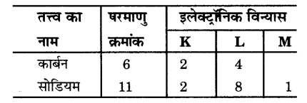 UP Board Solutions for Class 9 Science Chapter 4 Structure of the Atom 57 1