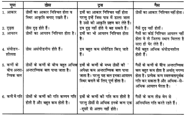 UP Board Solutions for Class 9 Science Chapter 1 Matter in Our Surroundings 6 2
