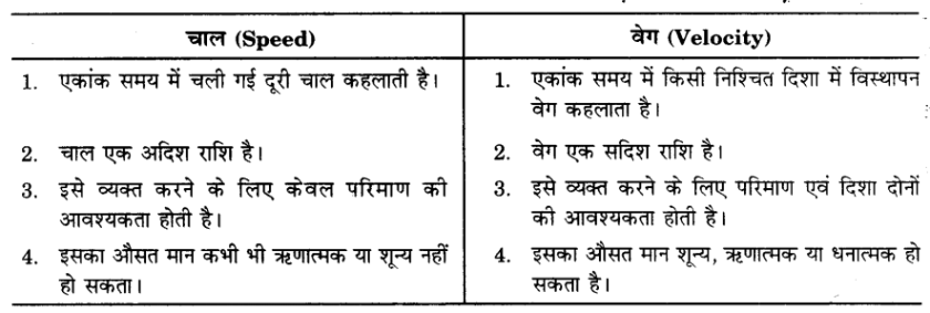 UP Board Solutions for Class 9 Science Chapter 8 Motion s 10